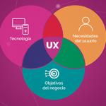 3 componentes para lograr una experiencia de usuario satisfactoria.