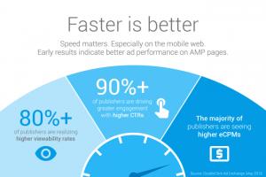 AMP mejora indiscutiblemente la visibilidad y exposición de tus páginas, beneficiando directamente el SEO