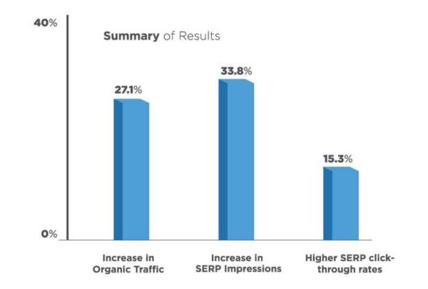 Los estudios demuestran que AMP genera más ingresos y un ROI positivo. Esto incluye un análisis previo realizado por Stone Temple (ahora Perficient Digital) como se muestra en nuestra guía canónica de AMP.