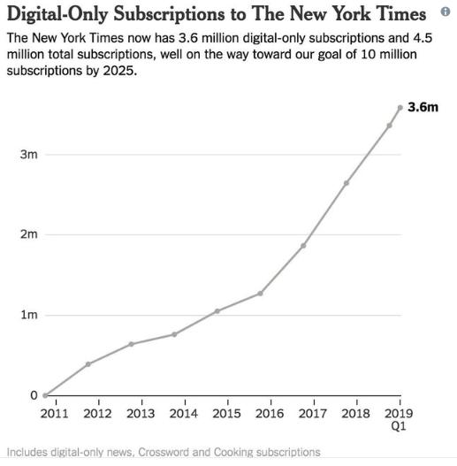 El New York Times alcanza el récord de 4.5 millones de suscriptores de pago.