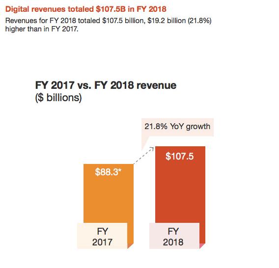 Los ingresos digitales para 2018 superan los $ 100 mil millones por primera vez.