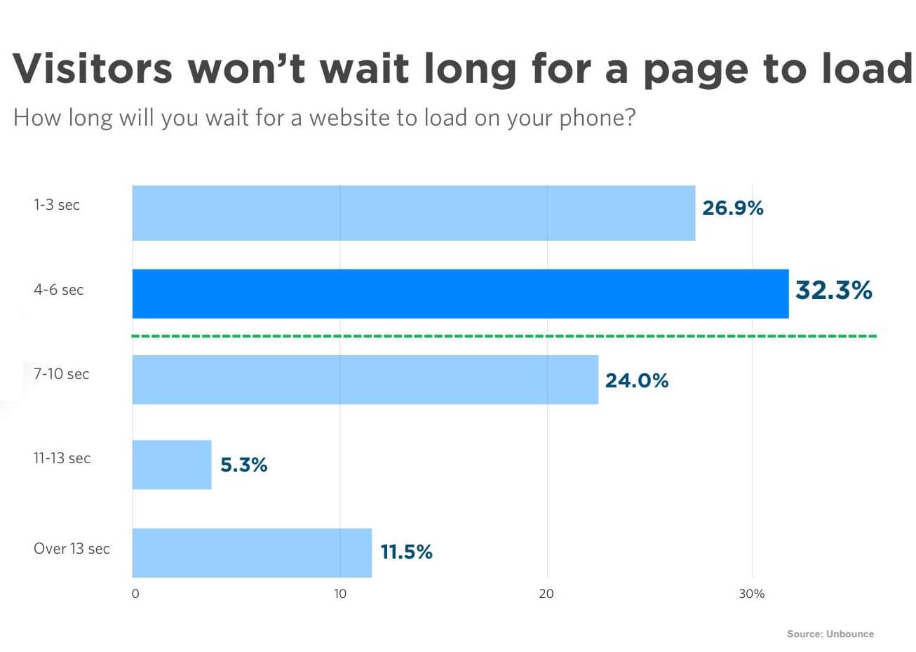 Cuanto esperan los visitantes a que una página cargue